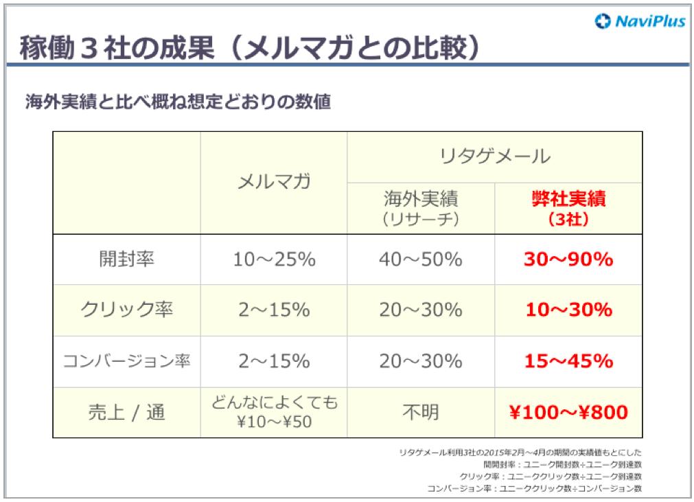 稼働3社の成果(メルマガとの比較)
