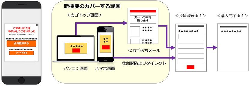 ポップアップ&メールの新機能 カバーする範囲