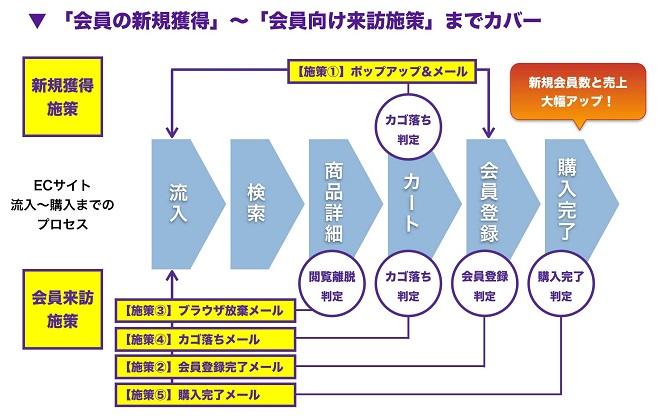 「会員の新規獲得」〜「会員向け来訪施策」までカバー ECサイト流入から購入までのプロセス