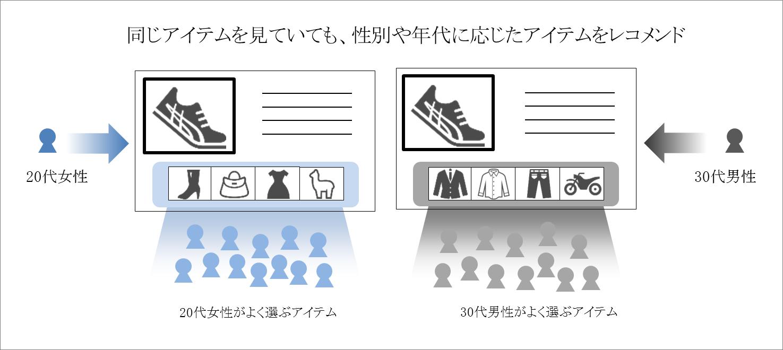 『NaviPlusレコメンド』に訪問者属性の分析機能を追加