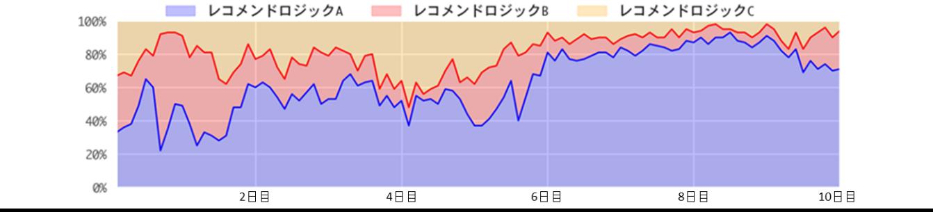 自動最適化機能によるレコメンドロジック選択比率の日ごとの変化(イメージ)