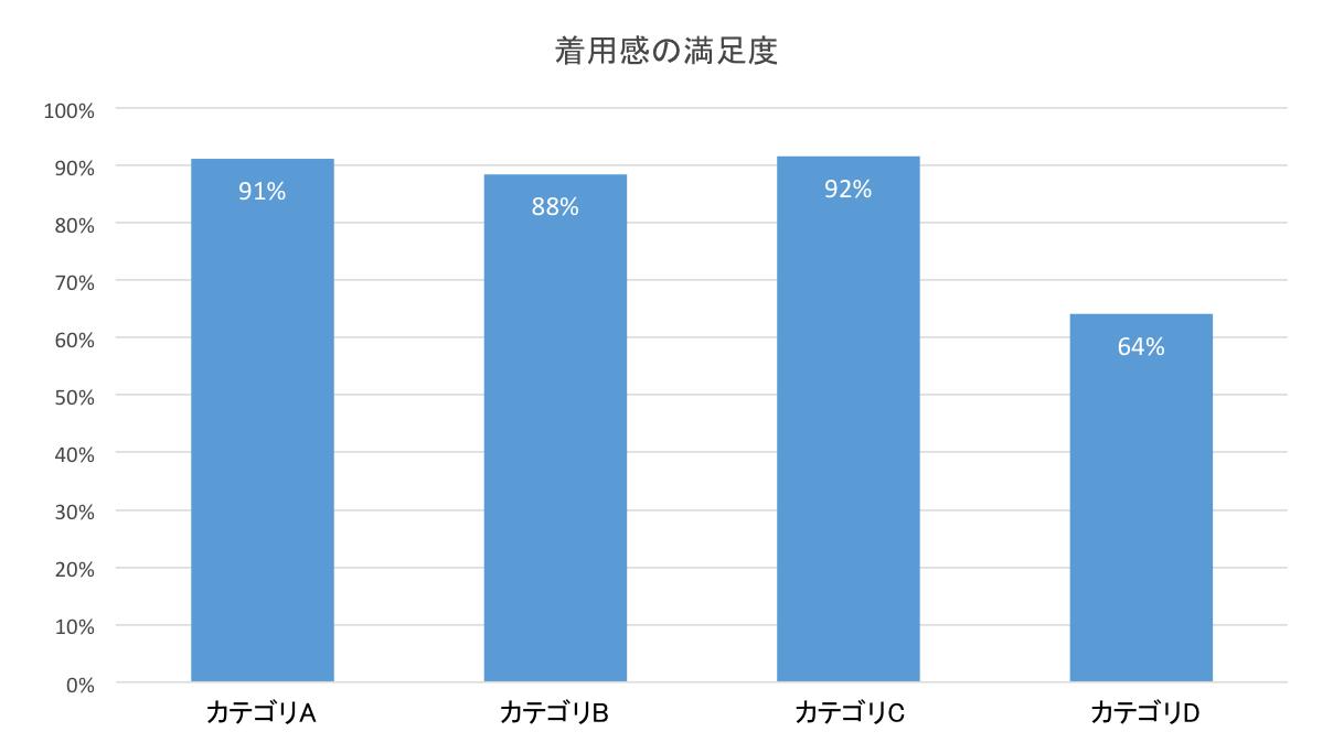 商品カテゴリごとの着用感分析(イメージ)