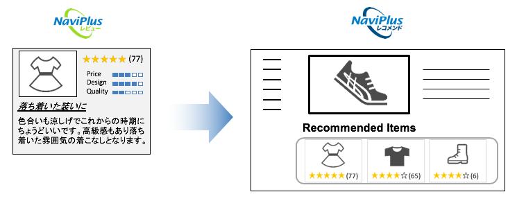 NaviPlusレコメンドにNaviPlusレビューの情報を自動連携